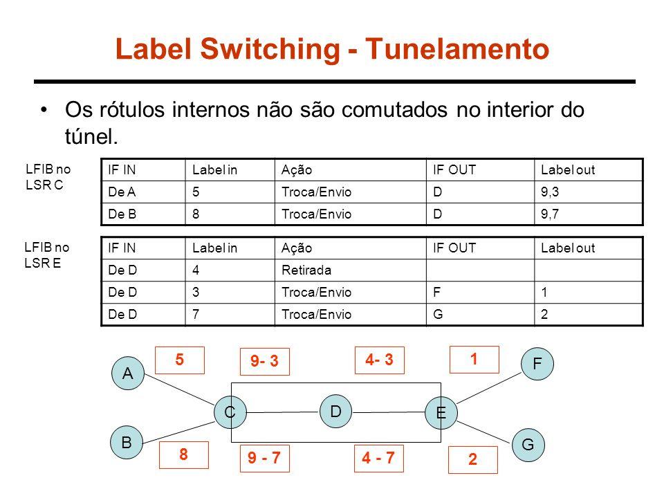 Label Switching - Tunelamento Os rótulos internos não são comutados no interior do túnel. A C E D 5 B 9- 3 4- 3 1 8 9 - 74 - 7 2 IF INLabel inAçãoIF O