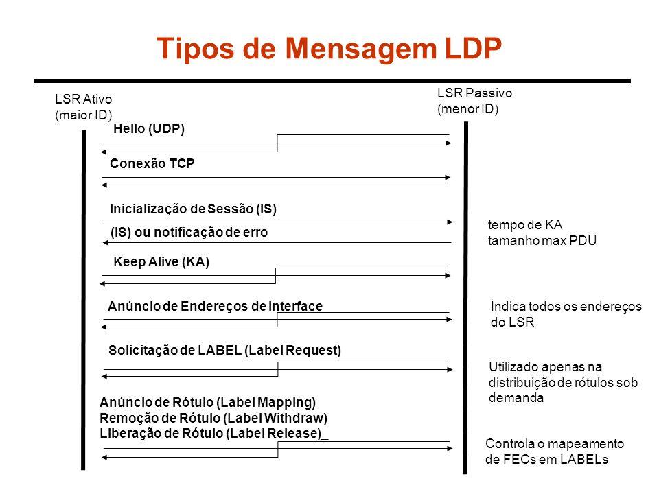 Tipos de Mensagem LDP LSR Ativo (maior ID) LSR Passivo (menor ID) Hello (UDP) Conexão TCP Keep Alive (KA) Anúncio de Endereços de Interface tempo de K