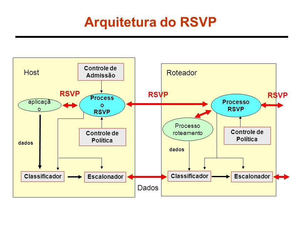 Arquitetura do RSVP Host Controle de Política Controle de Admissão Classificador Escalonador dados Roteador dados Dados RSVP aplicaçã o Process o RSVP Processo RSVP Classificador Escalonador Processo roteamento RSVP Controle de Política RSVP