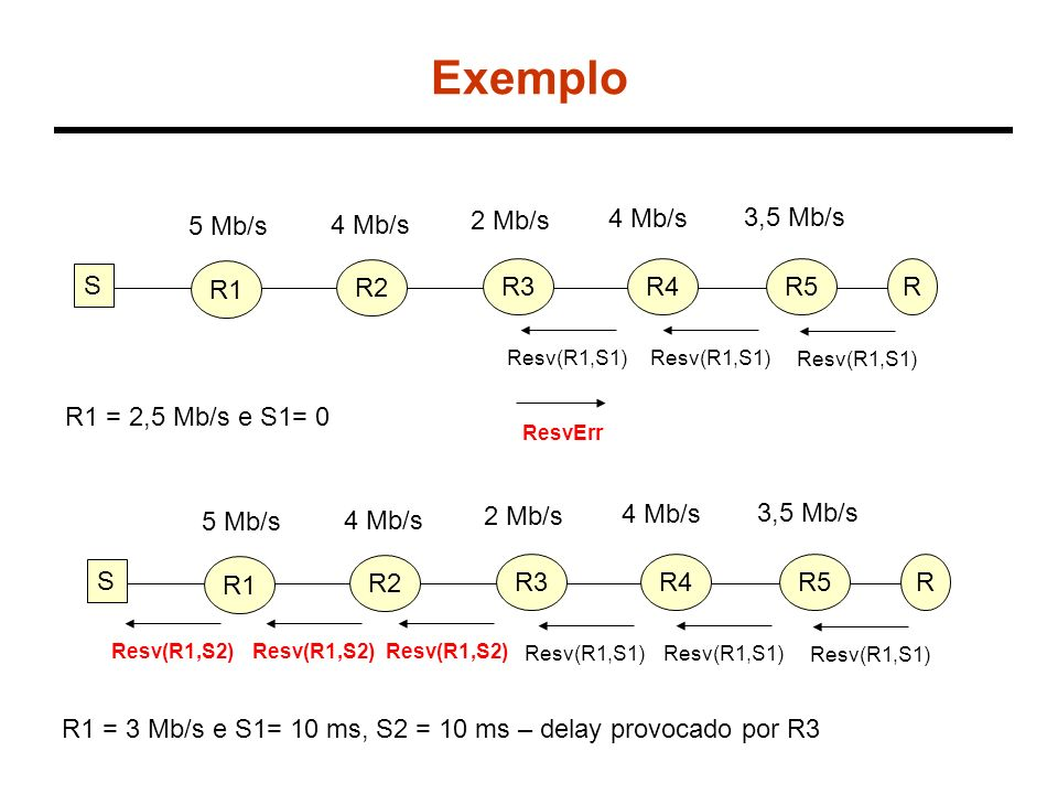 Exemplo R1 R S R2 R3R4R5 5 Mb/s 4 Mb/s 2 Mb/s 4 Mb/s 3,5 Mb/s Resv(R1,S1) R1 = 2,5 Mb/s e S1= 0 Resv(R1,S1) ResvErr R1 R S R2 R3R4R5 5 Mb/s 4 Mb/s 2 M
