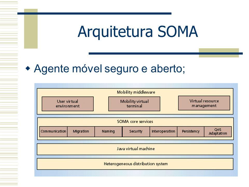 Nomeação global; (Guids) UVE – Perfil do usuário; MVT; (care-of, discovery, directory) VRM – Admnistração dos recursos; Arquitetura SOMA