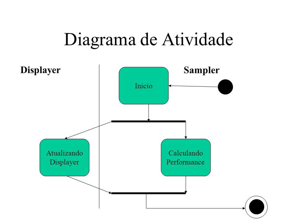Diagrama de Atividade Início Atualizando Displayer Displayer Calculando Performance Sampler