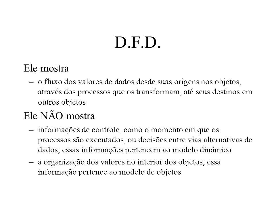 D.F.D. Ele mostra –o fluxo dos valores de dados desde suas origens nos objetos, através dos processos que os transformam, até seus destinos em outros