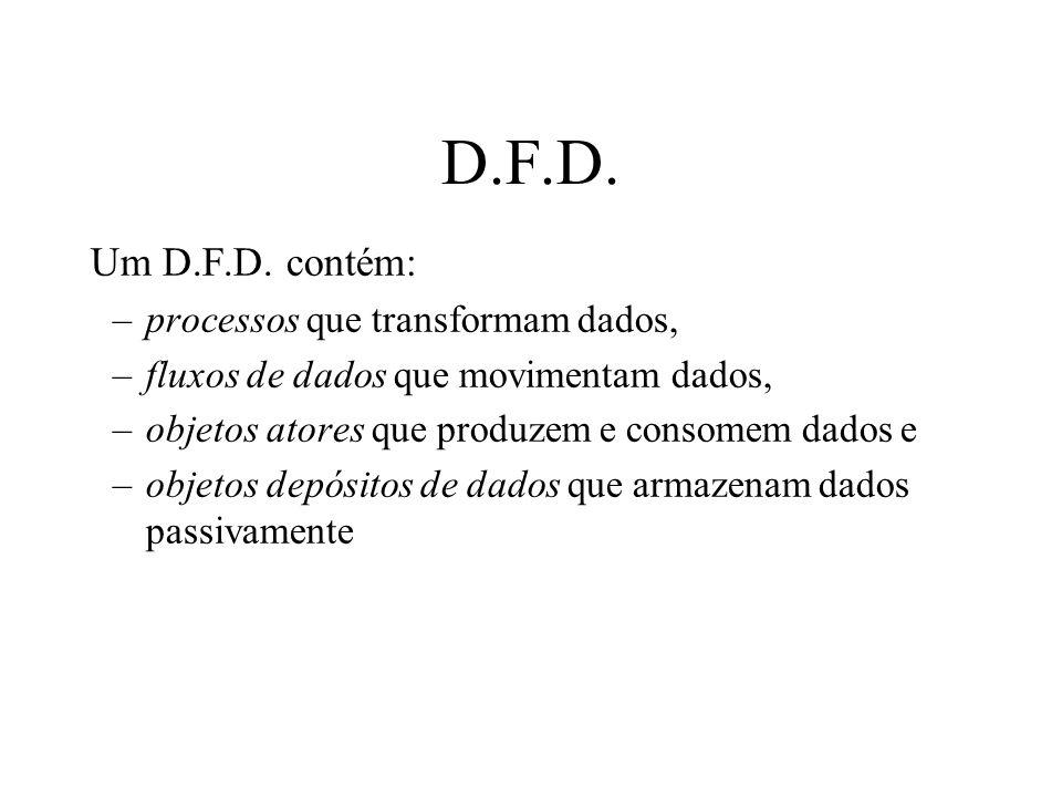 D.F.D. Um D.F.D. contém: –processos que transformam dados, –fluxos de dados que movimentam dados, –objetos atores que produzem e consomem dados e –obj