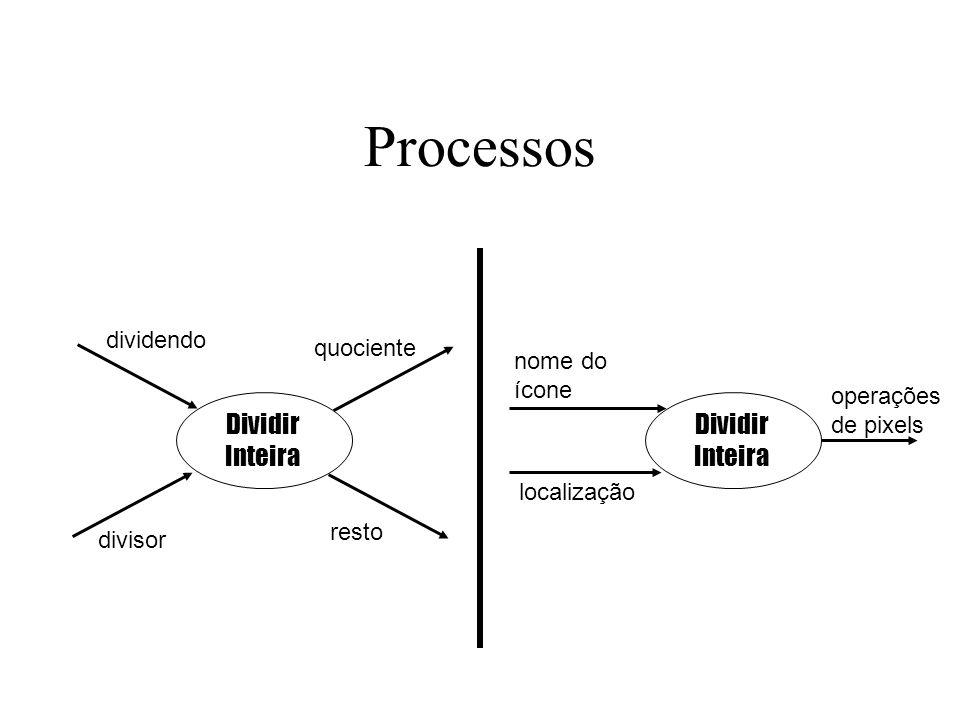 Fluxos de dados Um fluxo de dados interliga a saída de um objeto ou processo à entrada de outro objeto ou processo.