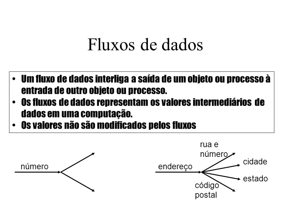 Fluxos de dados Um fluxo de dados interliga a saída de um objeto ou processo à entrada de outro objeto ou processo. Os fluxos de dados representam os