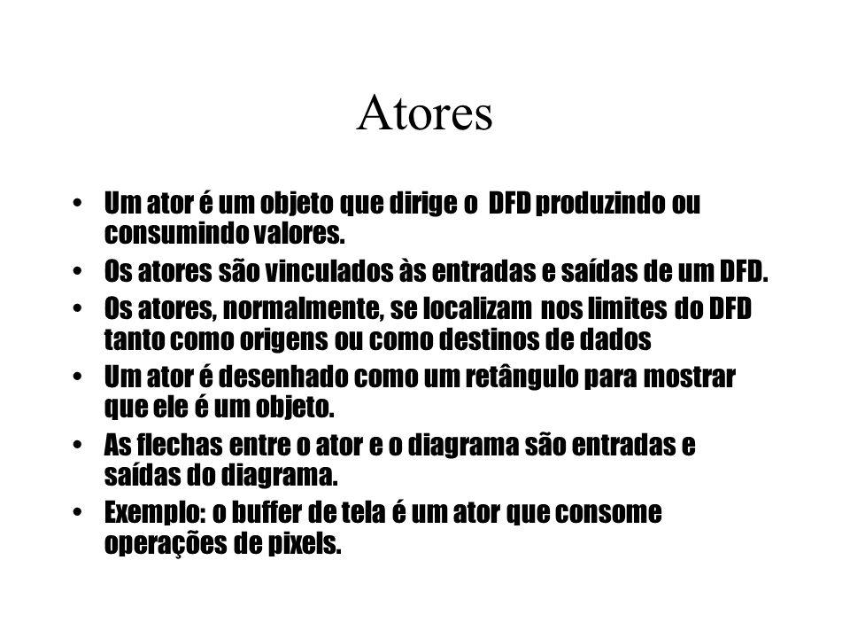 Atores Um ator é um objeto que dirige o DFD produzindo ou consumindo valores. Os atores são vinculados às entradas e saídas de um DFD. Os atores, norm