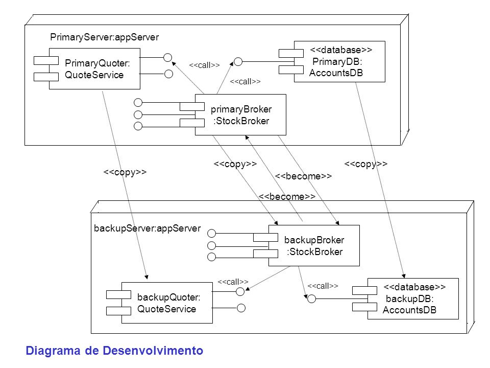 Application of pattern to COM+ ArtStoreClient > ArtStore.DB Enterprise Component Framework Specification Elements > IClassFactory create(...) findbyPrimaryKey(...) > IShoppingCart getItemCount(...) setTotal(...) Shopping Cart Realization Elements FactoryWrapper ObjectWrapper > ShoppingCartImpl > ContextObject > contextremoteProxyfactoryProxy container component persistenceService