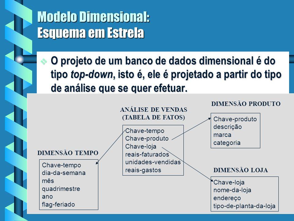 17 Modelo Dimensional Considere a seguinte afirmativa. Considere a seguinte afirmativa. Nós vendemos produtos em vários mercados, e nós medimos nosso