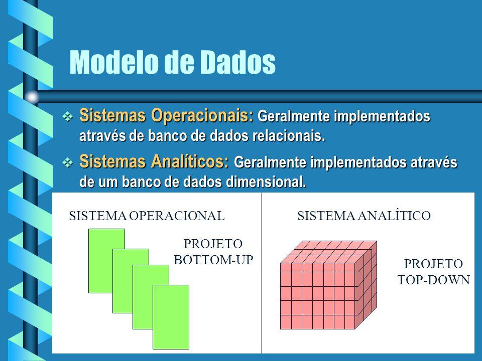 3 Modelo de Dados Sistemas Operacionais: Geralmente implementados através de banco de dados relacionais.