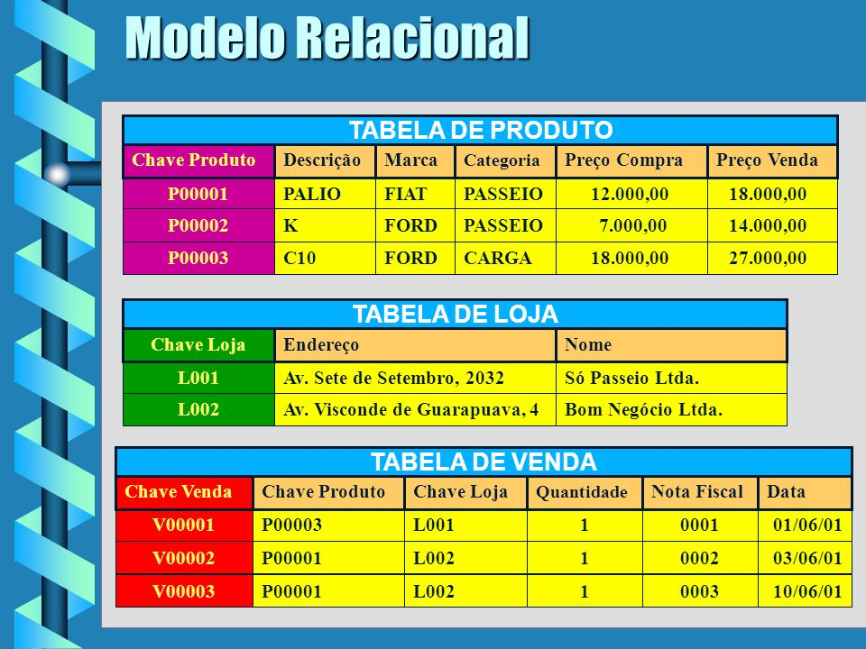 5 Modelo Relacional P00001PALIOFIATPASSEIO12.000,0018.000,00 P00002KFORDPASSEIO7.000,0014.000,00 P00003C10FORDCARGA18.000,0027.000,00 Chave ProdutoDescriçãoMarca Categoria Preço CompraPreço Venda TABELA DE PRODUTO L001Av.