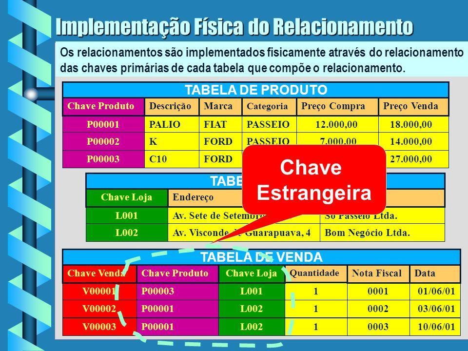 7 Implementação Física do Relacionamento P00001PALIOFIATPASSEIO12.000,0018.000,00 P00002KFORDPASSEIO7.000,0014.000,00 P00003C10FORDCARGA18.000,0027.000,00 Chave ProdutoDescriçãoMarca Categoria Preço CompraPreço Venda TABELA DE PRODUTO L001Av.