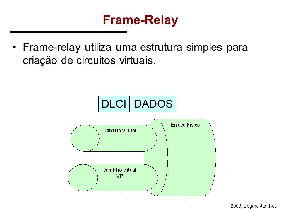 2003, Edgard Jamhour Circuitos Virtuais ATM ATM utiliza uma estrutura hierárquica para criar circuitos virtuais. VPIVCIDADOS CÉLULA