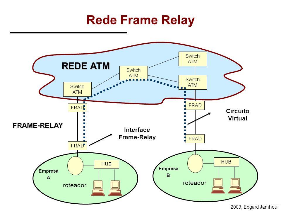 2003, Edgard Jamhour Frame-Relay Frame-relay utiliza uma estrutura simples para criação de circuitos virtuais. DLCIDADOS