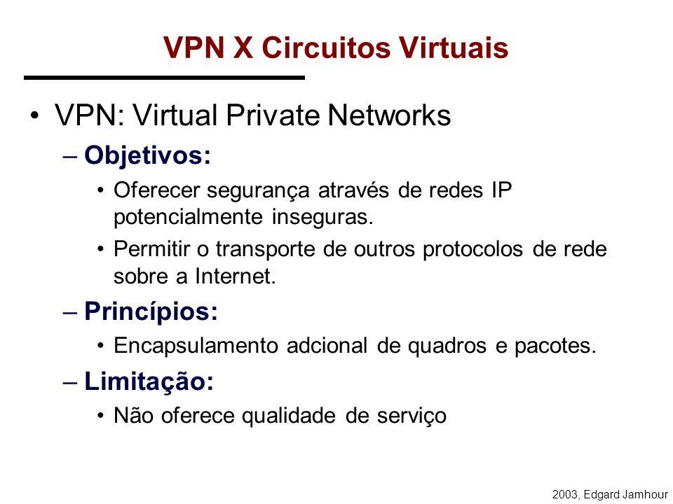 2003, Edgard Jamhour VPN X Circuitos Virtuais Circuitos Virtuais ATM ou Frame Relay –Objetivo: Garantia de Qualidade de Serviço (QoS). –Princípio: Cri