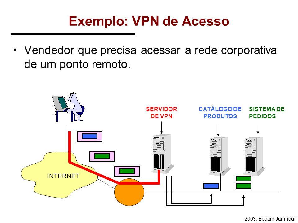 2003, Edgard Jamhour VPN = Tunelamento redeInsegura pacote protegido redeInsegura pacote desprotegido redeInsegura