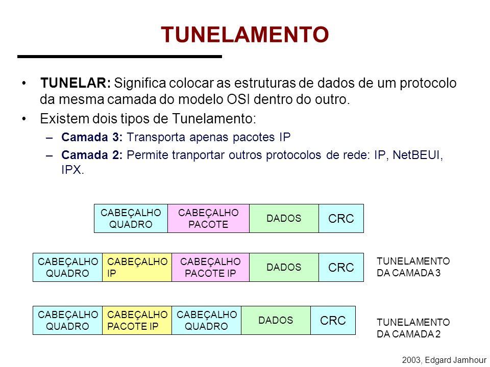 2003, Edgard Jamhour Conceitos Básicos de uma VPN TUNELAMENTO: –Permite tranportar pacotes com IP privado ou com outros protocolos de rede através da