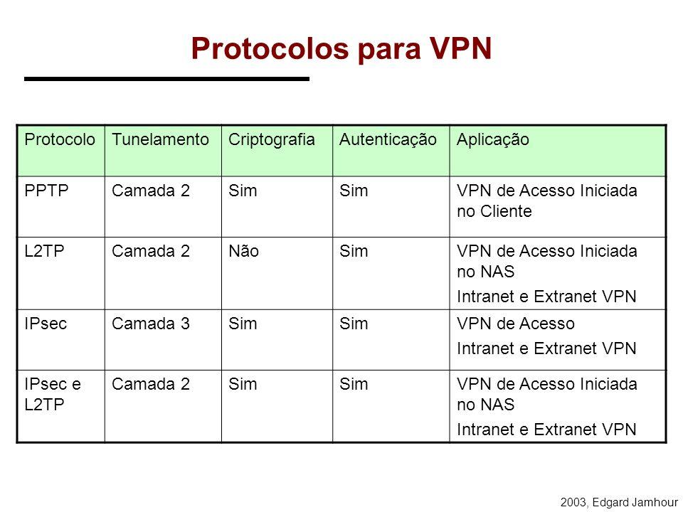 2003, Edgard Jamhour PROTOCOLOS PARA VPN L2F: –Layer 2 Fowarding Protocol (Cisco) –Não é mais utilizado. PPTP: –Tunelamento de Camada 2 –Point-to-Poin