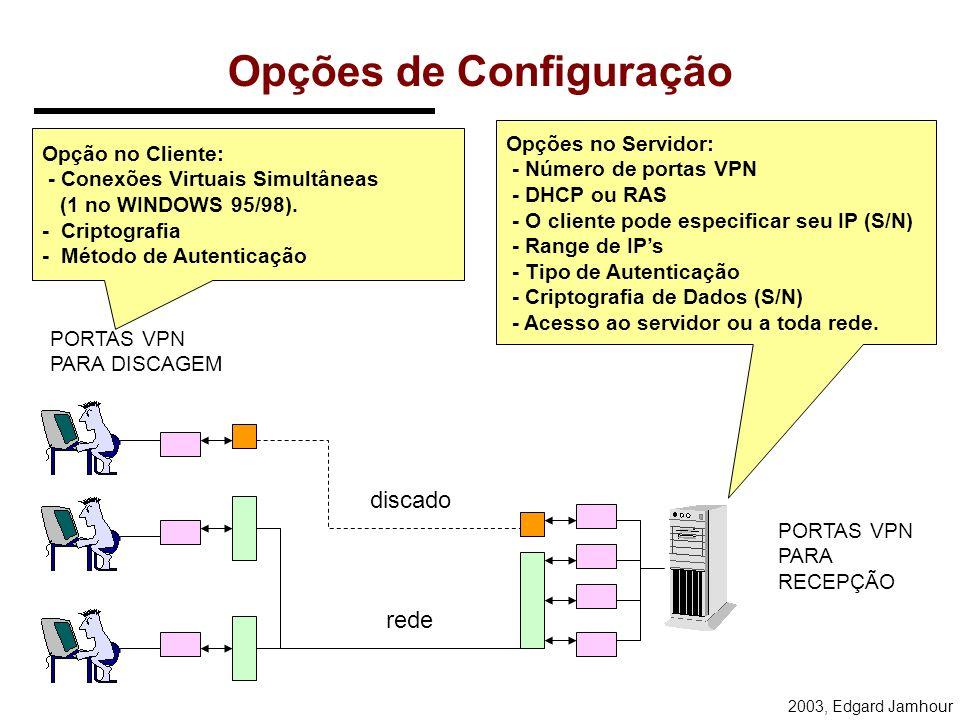 2003, Edgard Jamhour Tipos de Conexão O cliente tem acesso direto ao servidor, seja via linha discada, seja via rede. Protocolo TCP/IP IPX/SPX NetBEUI