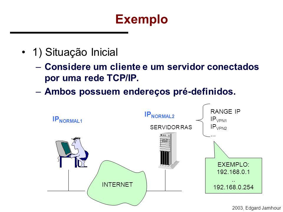 2003, Edgard Jamhour Topologias de Conexão O servidor VPN libera acesso a toda rede RAS Acesso apenas a esta máquina Outro Servidor da Rede PORTAS VPN