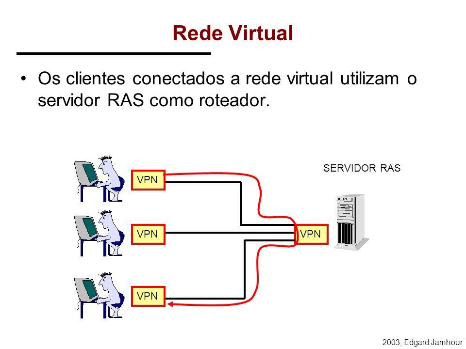 2003, Edgard Jamhour IPs de tunelamento Uma conexão PPTP que encapsula protocolos TCP/IP em outro datagrama IP envolve a utilização de 2 pares de IP: