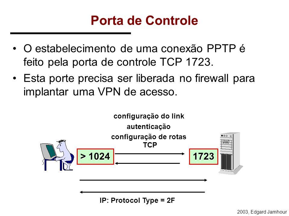2003, Edgard Jamhour Comunicação com Tunelamento IPN2 IPN1 SERVIDOR RAS IPVPN1IPVPN2 IPN2IPN1IPVPN2IPVPN3 CLIENTE IPN1IPN3IPVPN2IPVPN3 IPN3 IPVPN3 CLI