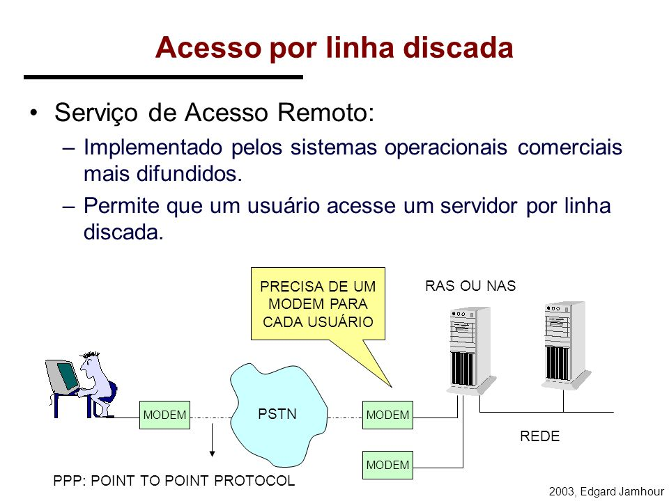 2003, Edgard Jamhour Acesso por linha discada Serviço de Acesso Remoto: –Implementado pelos sistemas operacionais comerciais mais difundidos.