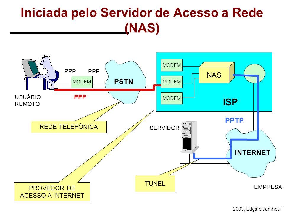 2003, Edgard Jamhour Iniciada pelo Cliente PSTN INTERNET ISP EMPRESA USUÁRIO REMOTO TUNEL PROVEDOR DE ACESSO A INTERNET REDE TELEFÔNICA NAS MODEM SERV