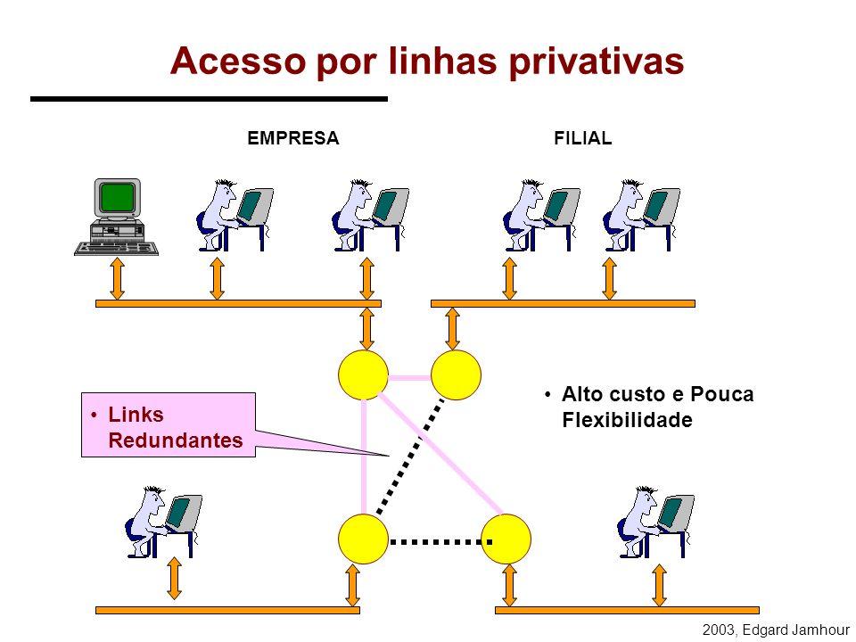 2003, Edgard Jamhour IPs de tunelamento Uma conexão PPTP que encapsula protocolos TCP/IP em outro datagrama IP envolve a utilização de 2 pares de IP: –IP sem tunelamento cliente: IP NORMAL2 (e.g.