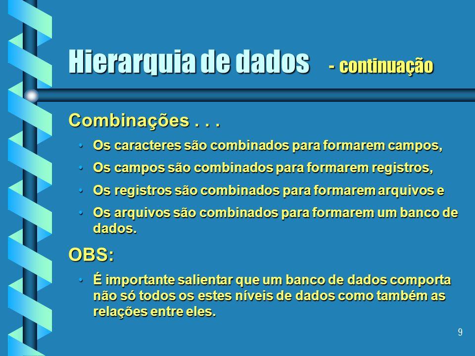 8 Hierarquia de dados Caracter (byte) 01000110 Letra F em ASCII CampoFarias Campo sobrenome Registro Pedro Farias, Rua 13 de Maio, 10 Registro contend