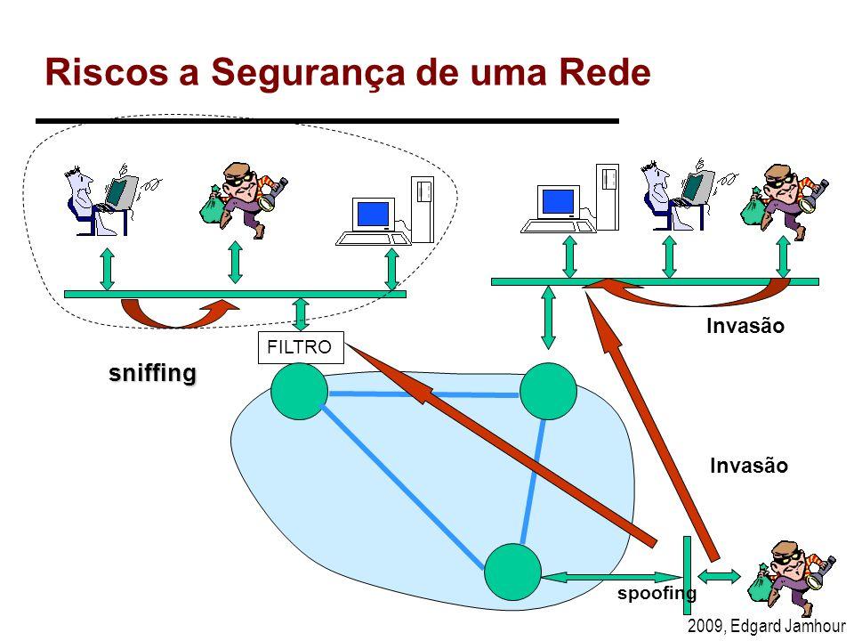 2009, Edgard Jamhour Tipos de Ameaças a Segurança de uma Rede Invasão de Rede (Network Intrusion) –Alguém de fora acessa a uma máquina da rede com poderes de administrador.