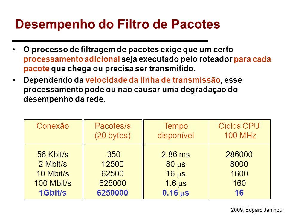 2009, Edgard Jamhour Ciclos CPU 100 MHz 286000 8000 1600 160 16 Desempenho do Filtro de Pacotes O processo de filtragem de pacotes exige que um certo