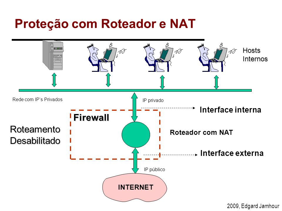 2009, Edgard Jamhour Proteção com Roteador e NAT Interface interna Interface externa Roteador com NAT Hosts Internos Firewall RoteamentoDesabilitado I