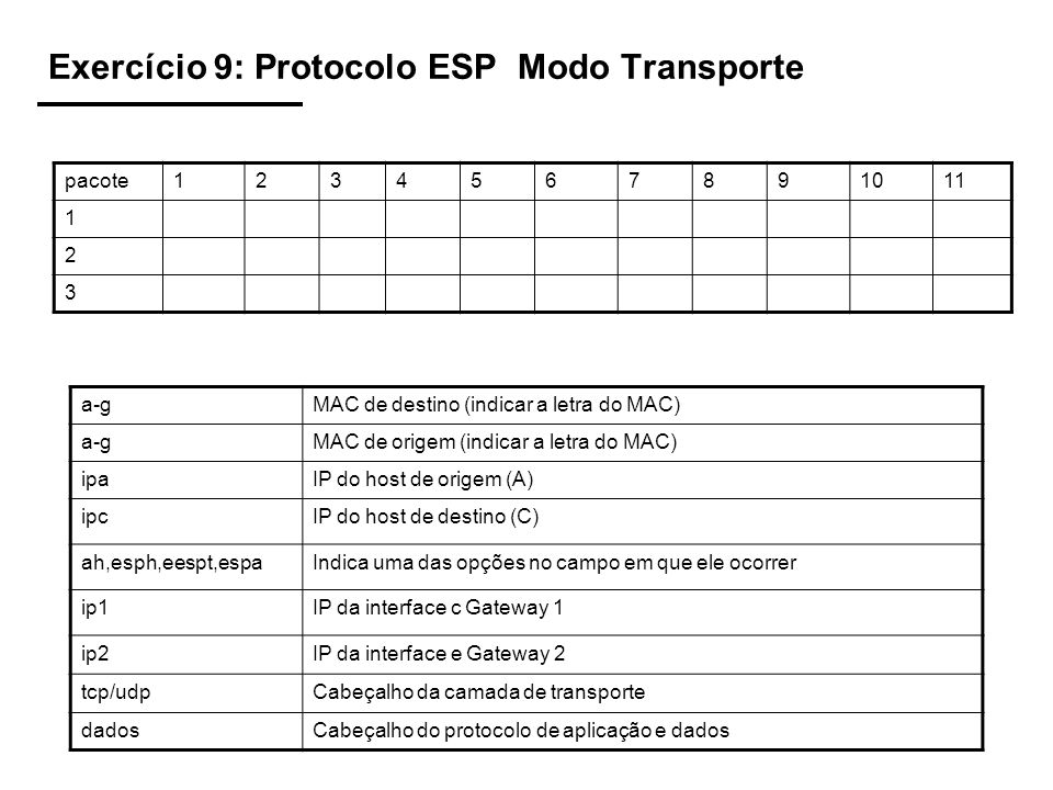 Exercício 9: Protocolo ESP Modo Transporte pacote1234567891011 1 2 3 a-gMAC de destino (indicar a letra do MAC) a-gMAC de origem (indicar a letra do MAC) ipaIP do host de origem (A) ipcIP do host de destino (C) ah,esph,eespt,espaIndica uma das opções no campo em que ele ocorrer ip1IP da interface c Gateway 1 ip2IP da interface e Gateway 2 tcp/udpCabeçalho da camada de transporte dadosCabeçalho do protocolo de aplicação e dados