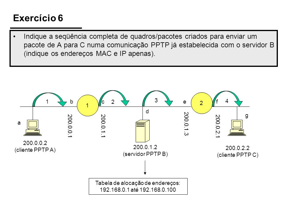 Exercício 6 Indique a seqüência completa de quadros/pacotes criados para enviar um pacote de A para C numa comunicação PPTP já estabelecida com o servidor B (indique os endereços MAC e IP apenas).