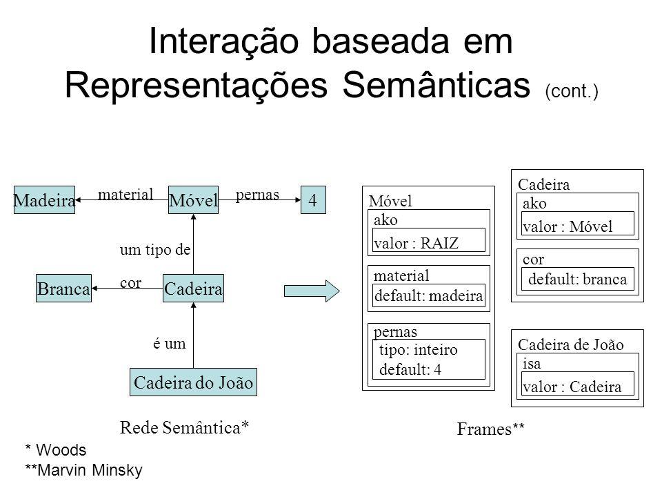 Interação baseada em Representações Semânticas (cont.) Móvel valor : RAIZ ako material default: madeira pernas tipo: inteiro default: 4 Cadeira valor