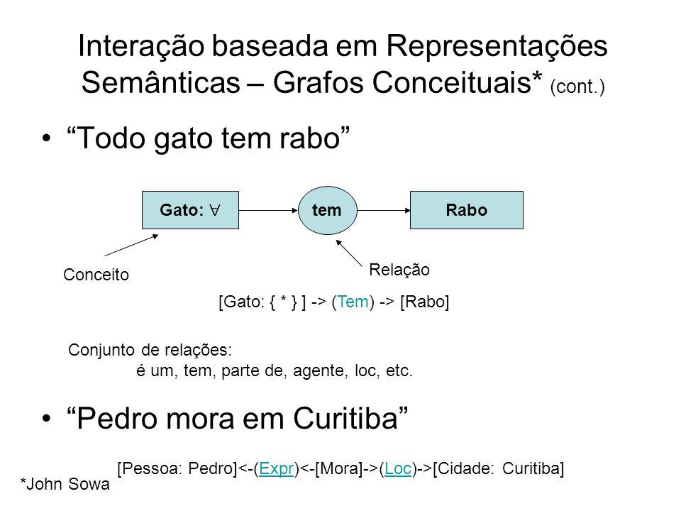 Interação baseada em Representações Semânticas – Grafos Conceituais* (cont.) Gato: Rabo tem Conceito Relação Todo gato tem rabo Pedro mora em Curitiba