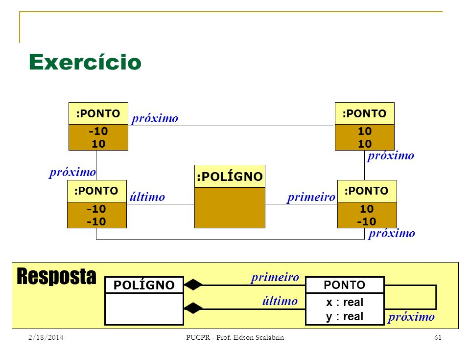 2/18/2014 PUCPR - Prof. Edson Scalabrin 61 Exercício Resposta PONTO x : real y : real POLÍGNO primeiro último próximo primeiroúltimo próximo -10 10 :P