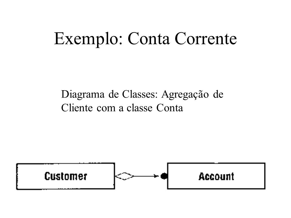 Exemplo: Conta Corrente Diagrama de Classes: Agregação de Cliente com a classe Conta
