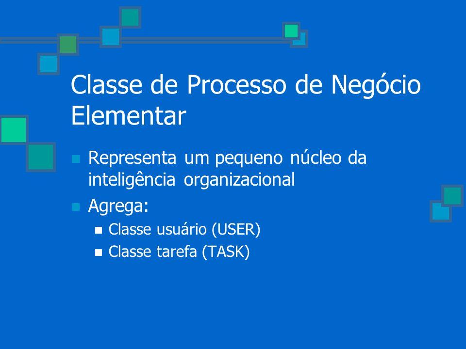 Classe de Processo de Negócio Elementar Representa um pequeno núcleo da inteligência organizacional Agrega: Classe usuário (USER) Classe tarefa (TASK)