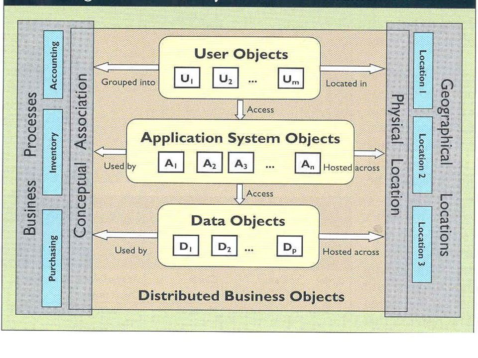 Classe Tarefa (TASK) Agrega: Classe lógica do negócio Métodos e atributos que representam um objeto elementar do negócio Classe de entrada de dados Classe de saída de dados