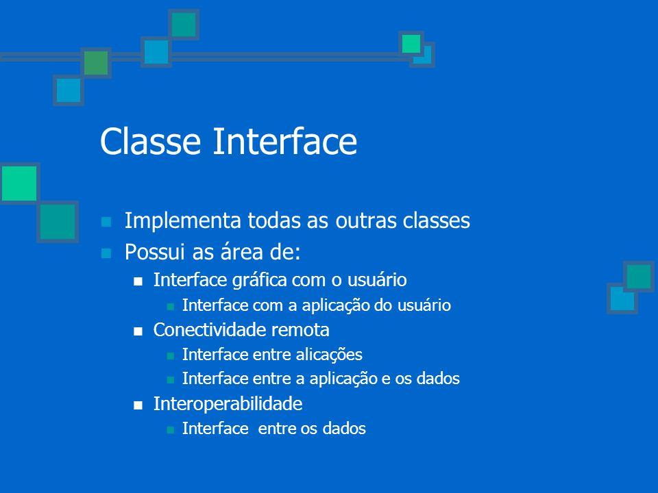 Classe Interface Implementa todas as outras classes Possui as área de: Interface gráfica com o usuário Interface com a aplicação do usuário Conectivid