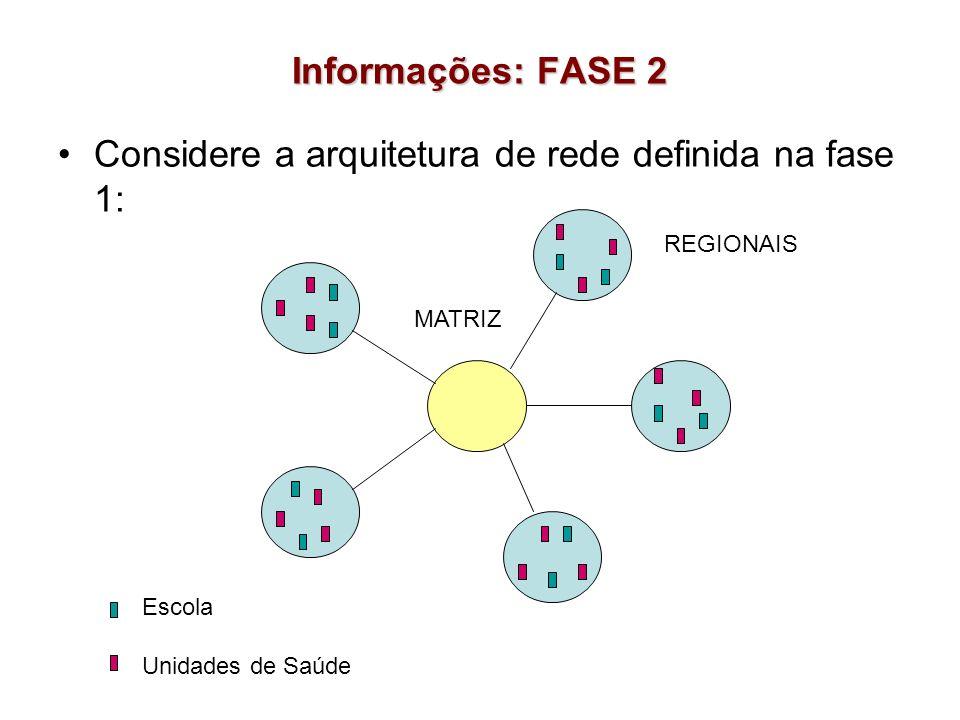 Informações: FASE 2 Considere a arquitetura de rede definida na fase 1: Escola Unidades de Saúde MATRIZ REGIONAIS