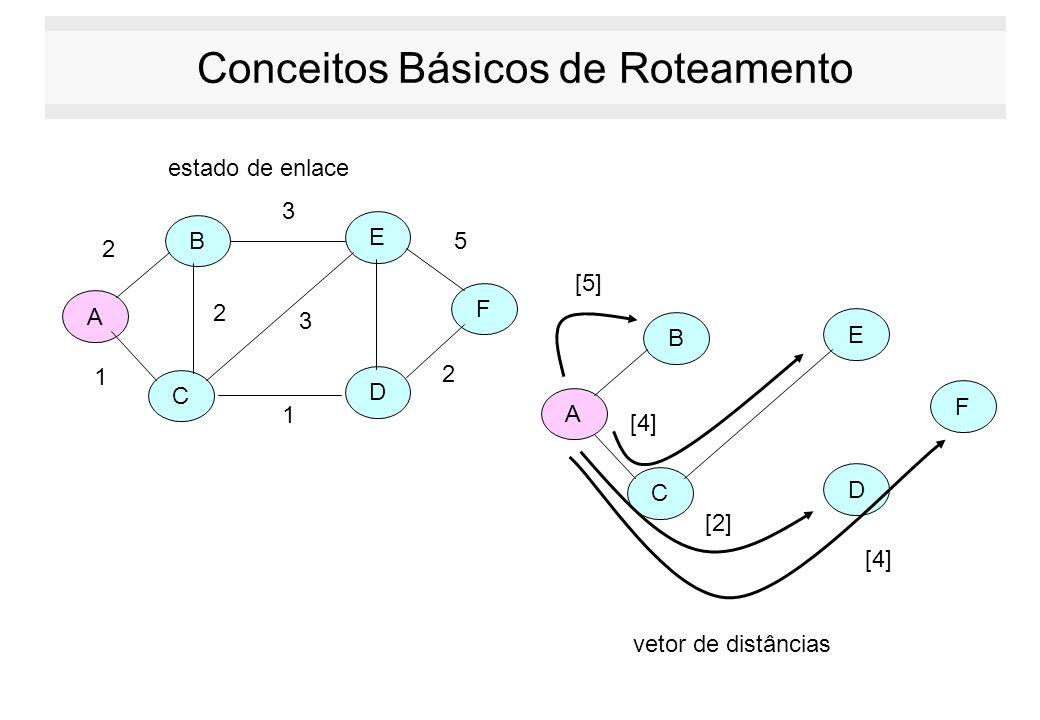 Conceitos Básicos de Roteamento A C B E D F 2 2 2 5 3 3 1 1 A C B E D F estado de enlace vetor de distâncias [5] [4] [2] [4]