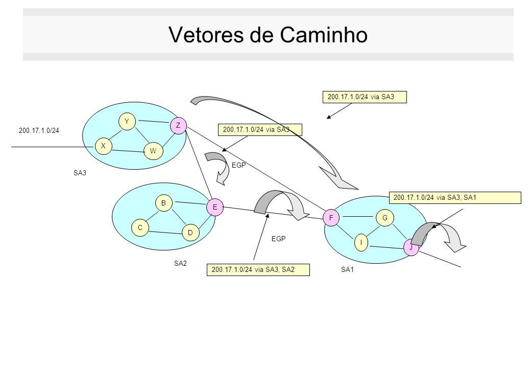 Vetores de Caminho 200.17.1.0/24 B C D E FG I J EGP SA1 Y X W Z EGP 200.17.1.0/24 via SA3 SA2 SA3 200.17.1.0/24 via SA3, SA2 200.17.1.0/24 via SA3, SA