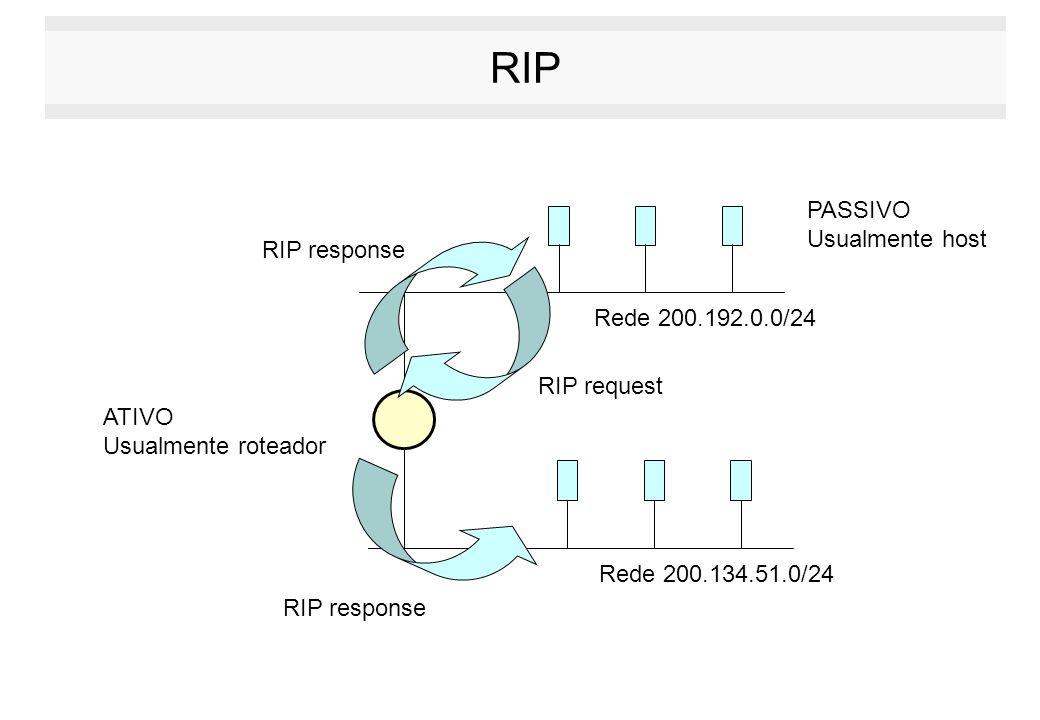 RIP Rede 200.192.0.0/24 Rede 200.134.51.0/24 ATIVO Usualmente roteador PASSIVO Usualmente host RIP request RIP response
