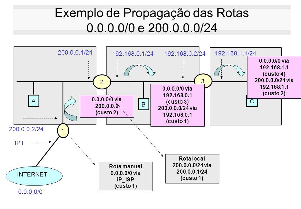 Exemplo de Propagação das Rotas 0.0.0.0/0 e 200.0.0.0/24 A 2 200.0.0.1/24 3 C B 1 INTERNET 0.0.0.0/0 192.168.0.2/24192.168.0.1/24 192.168.1.1/24 200.0