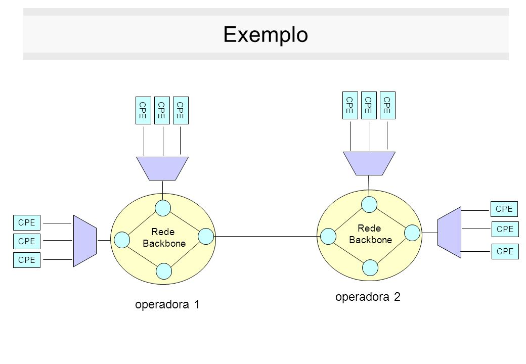 Exemplo CPE operadora 2 operadora 1 CPE Rede Backbone Rede Backbone CPE