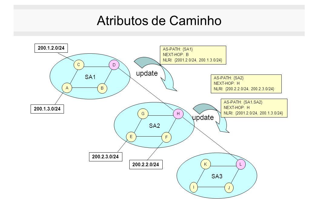 Atributos de Caminho AS-PATH: {SA1} NEXT-HOP: B NLRI: {2001.2.0/24, 200.1.3.0/24} 200.1.2.0/24 200.1.3.0/24 200.2.3.0/24 200.2.2.0/24 E F G H SA2 I J