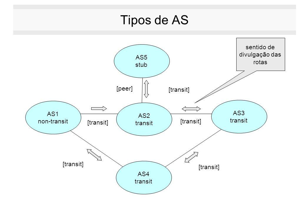 Tipos de AS [peer] [transit] AS2 transit AS1 non-transit AS5 stub AS4 transit AS3 transit [transit] sentido de divulgação das rotas